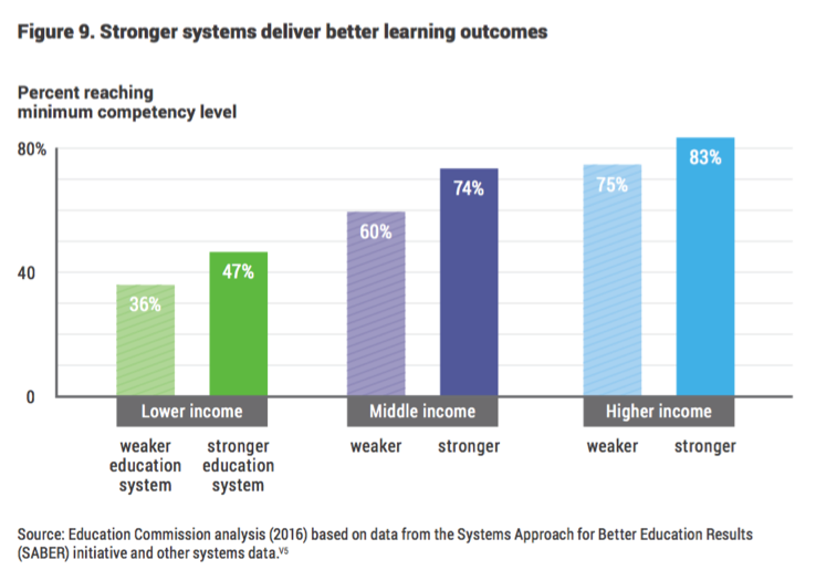 figure: stronger systems deliver better learning outcomes