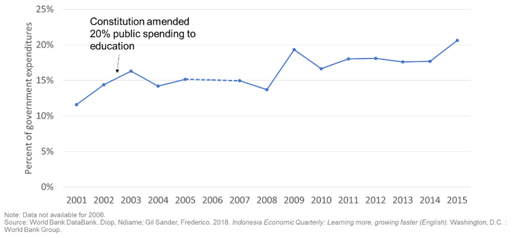 Percent of government expenditures from 2001 to 2015