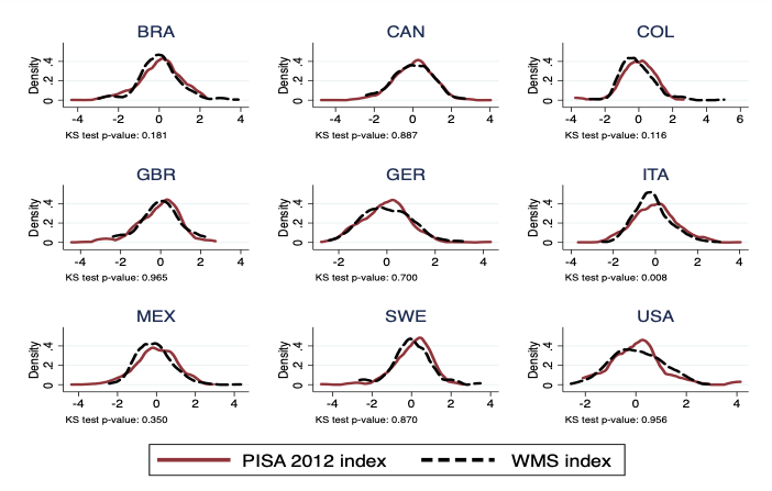 Nine graphs showing the PISA 2012 index vs WMS for Brazil, Canada, Colombia, Great Briatain, Germany, Italy, Mexico, Sweden, and the USA