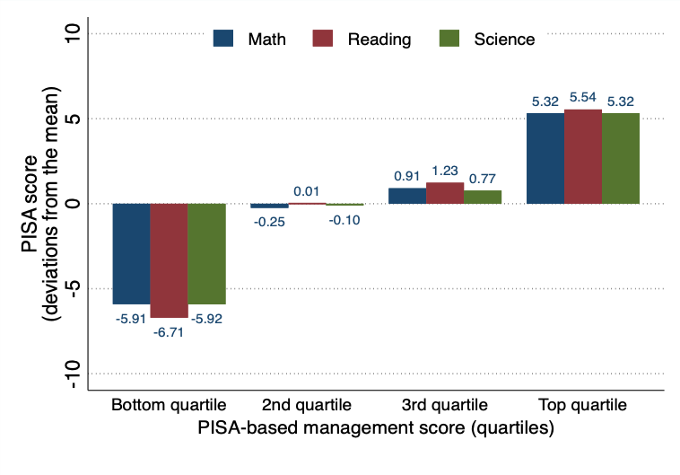 Bar charts showing PISA based management index vs PISA score for math, reading, and science
