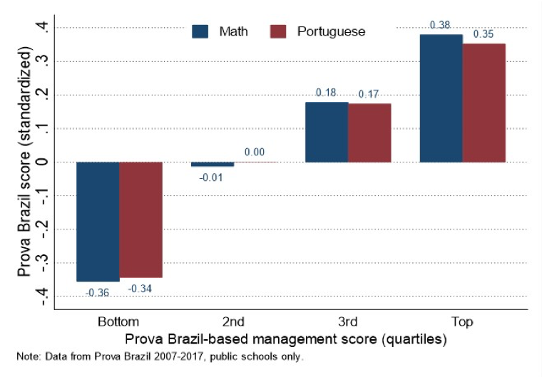 Bar chart showing Prova Brasil management index versus student performance for Math and Portuguese