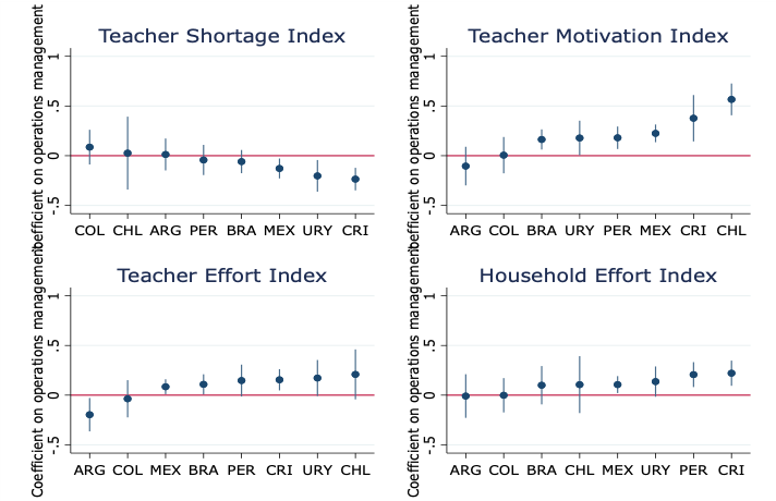 Charts showing relationship of teacher shortage index, teacher motivation index, and teacher effort index in Colombia, Chile, Brazil, Uruguay, Peru, Argentina, Mexico, and Costa Rica
