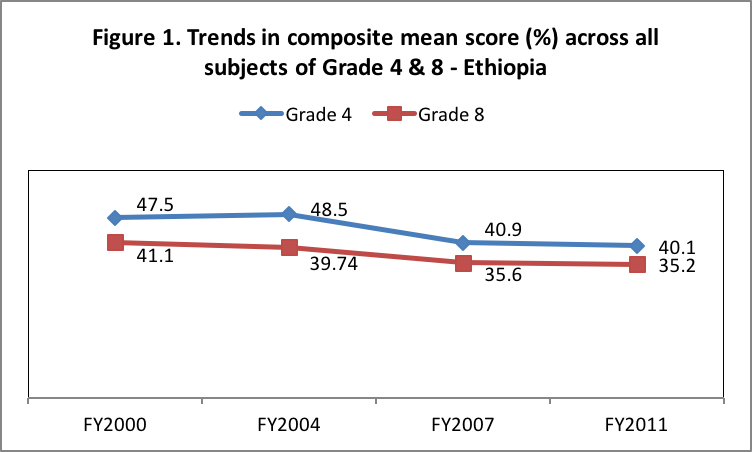 Trends in composite mean score (%) across all subjects of Grade 4 & 8 - Ethiopia