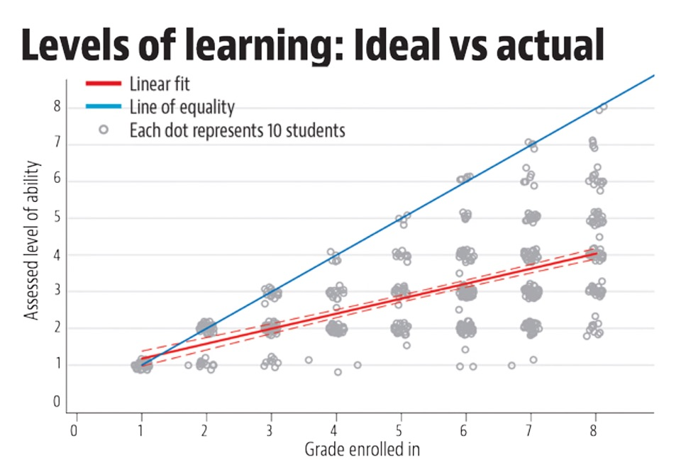 line chart on levels of learning in India