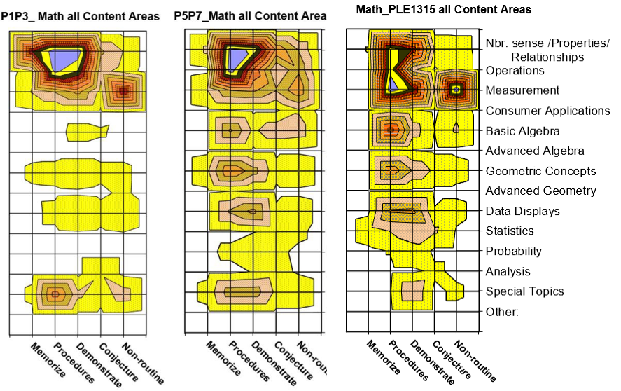 Heat map showing curriculum standards vs national exams