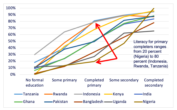 line graph showing literacy across a number of countries