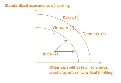 Standardized assessments in relation to other capabilities