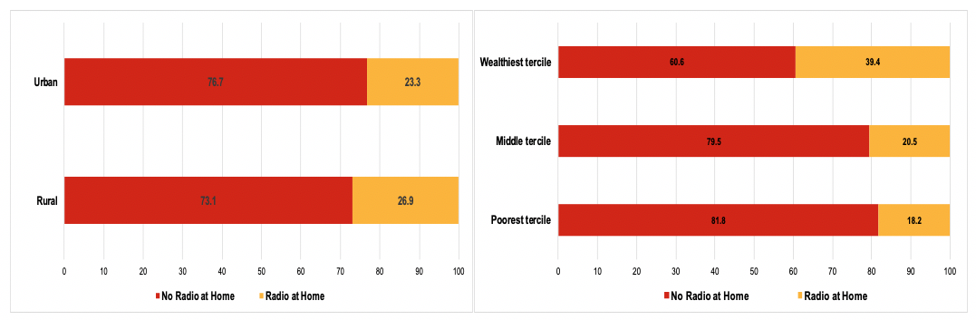 Bar chart showing radio ownership (%) in Ethiopia by location and by household wealth