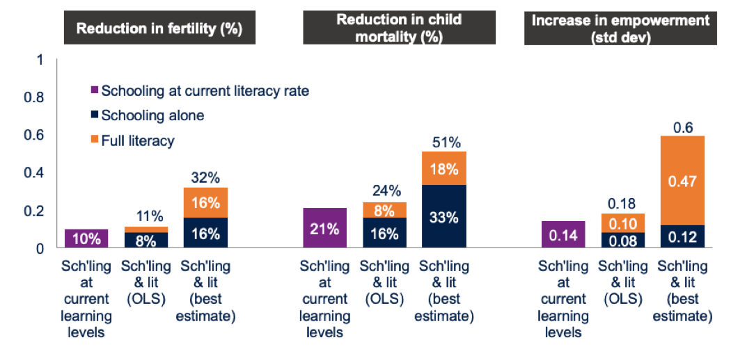 Bar chart showing that schooling is better when it produces learning