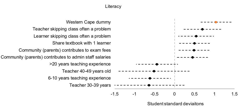 table that shows the most important determinant of student literacy in South Africa