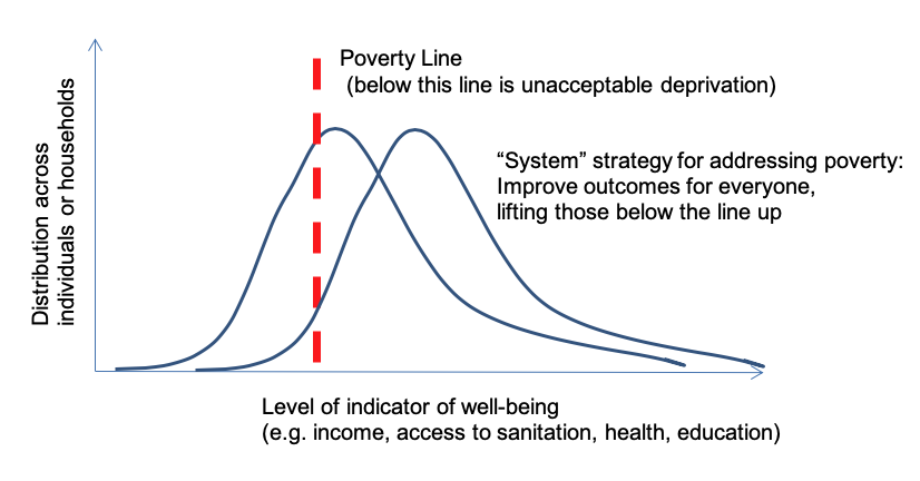 Graph showing two distributions of poverty and a vertical poverty line