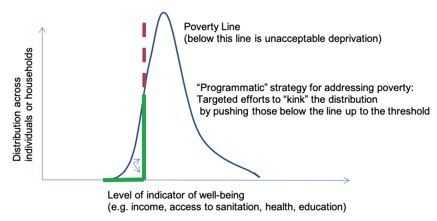 Graph showing a distribution of poverty with the left-side tail shortened and a vertical poverty line