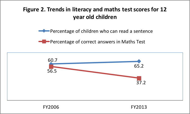 Trends in literacy and maths test scores for 12-year-old children