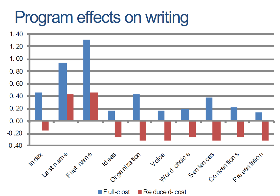 Program effects on writing