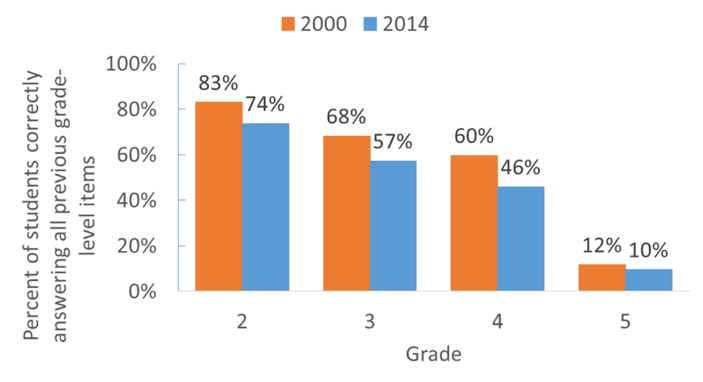 Graph showing percent of students correctly answering all previous grade-level items in 2000 and 2014