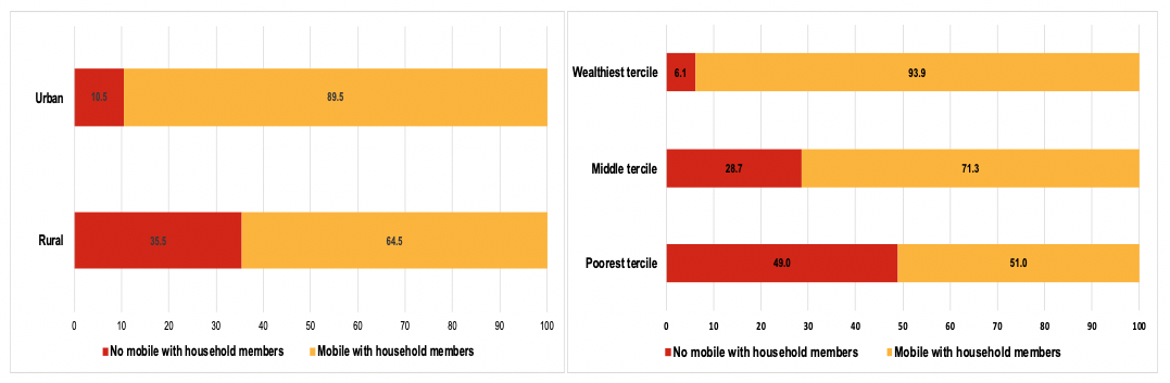 Bar chart looking at mobile phone ownership (%) by location and by household wealth