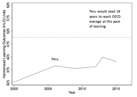 Chart showing Peru's gains