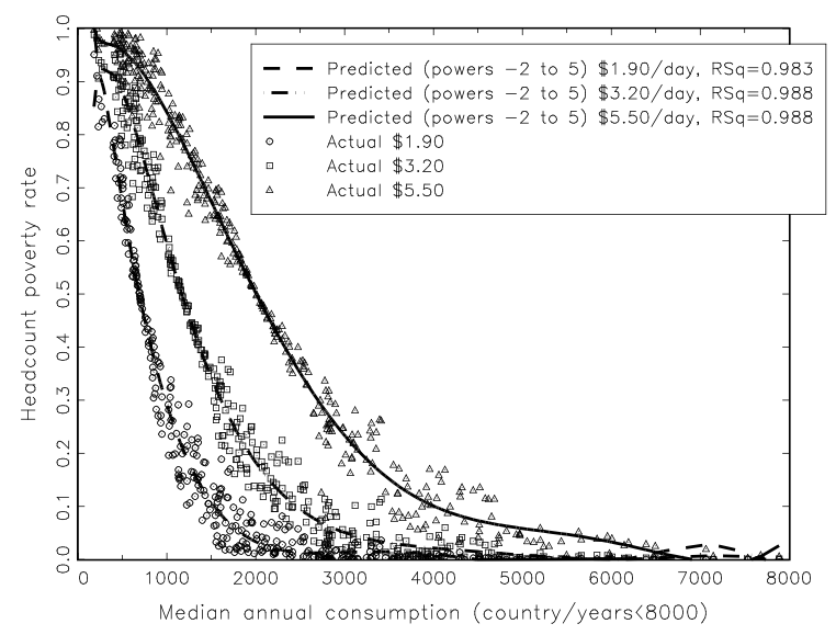 Plot showing negative correlation between poverty rate and median consumption