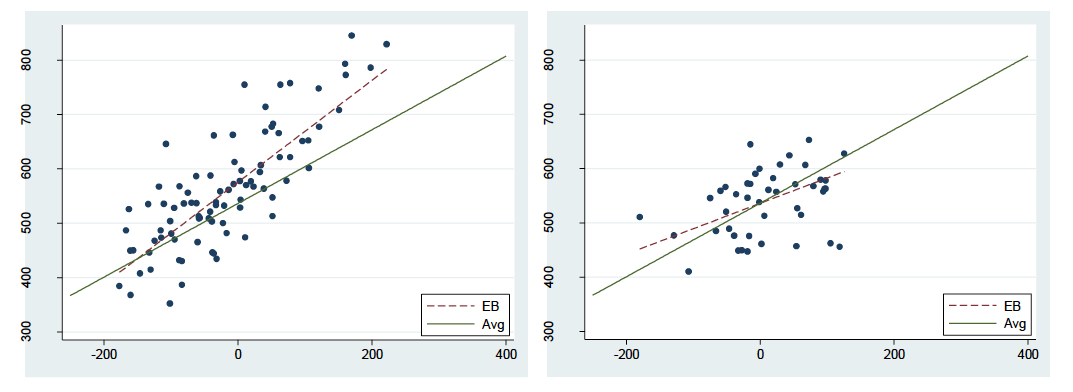 Scatter plots showing learning gains in schools A and B