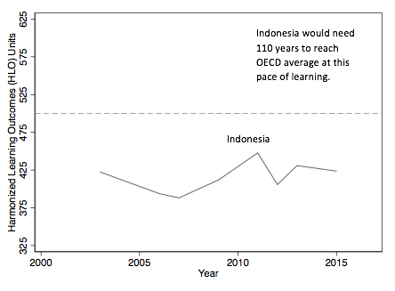Chart Indonesia's gains