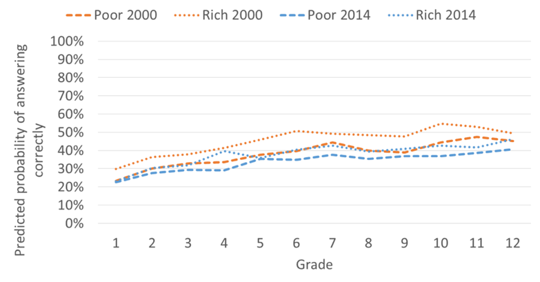 Graph showing predicted probability of answering correctly in Grade 1 to 12 for rich and poor in 2000 and 2014