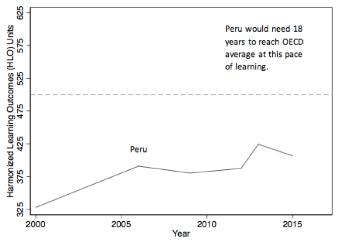 Chart showing Peru would need 18 years to reach OECD average learning, while Colombia would need more than 700 years