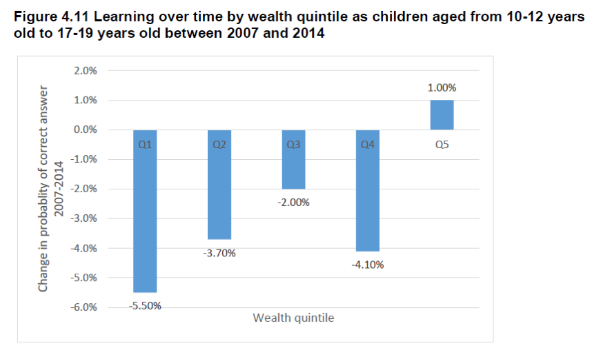 Learning over time by wealth quintile in Indonesia