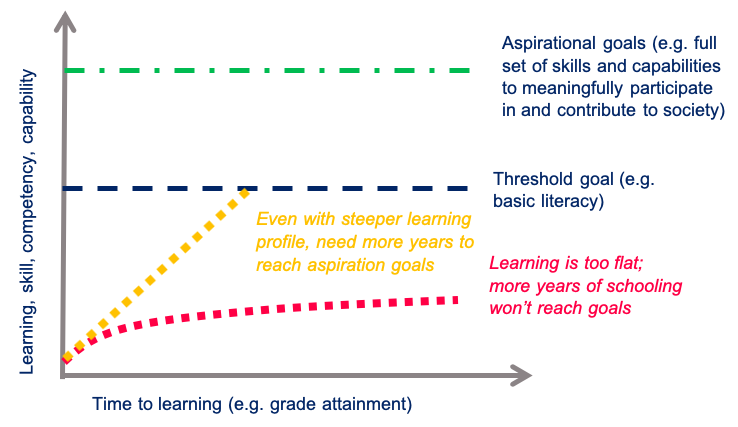 Line graph showing learning goals and flat learning profiles