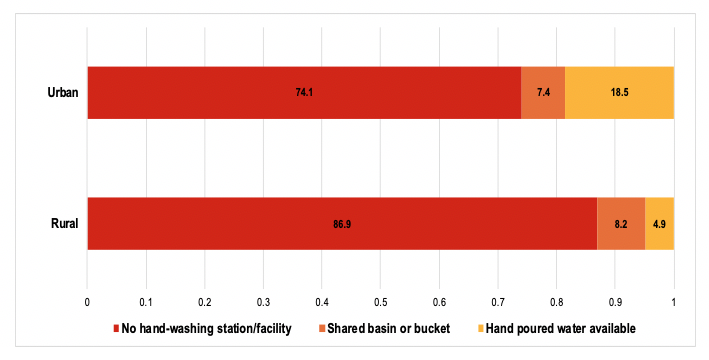 Bar chart showing handwashing facilities (%) in schools by location