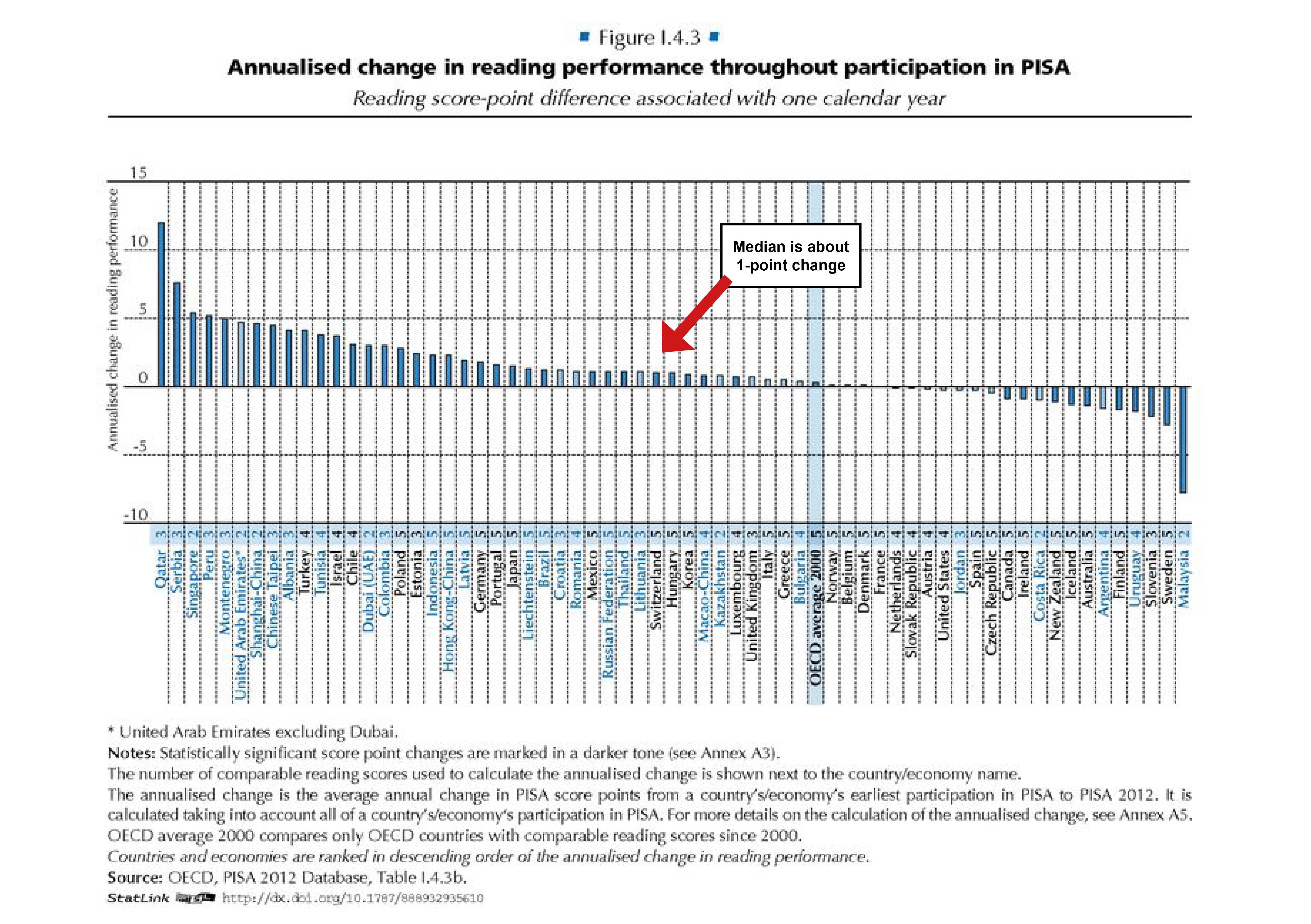 Chart showing change in reading performance throughout PISA participation