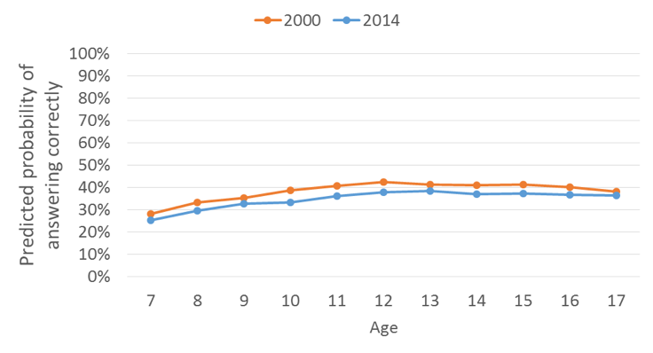 Graph showing predicted probability of answering correctly by age in 2000 and 2014