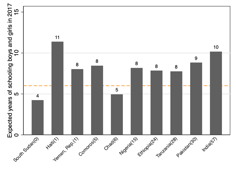 Bar graph showing expected years of schooling for students in South Sudan, Haiti, the Republic of Yemen, Comoros, Chad, Nigeria, Ethiopia, Tanzania, Pakistan, and India