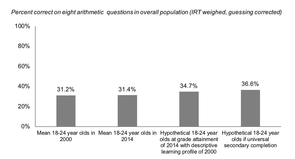 Percent correct on eight arithmetic  questions in overall population (IRT weighed, guessing corrected)