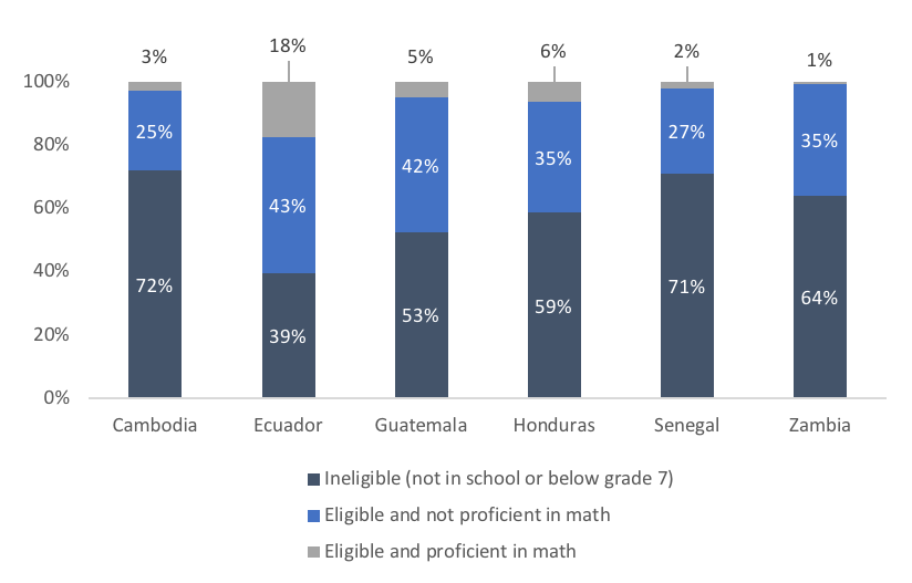 Chart showing how eligibility affects proficiency percentages