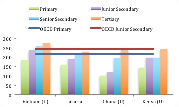 University graduates from poor countries have worse literacy skills than junior secondary school graduates from rich countries