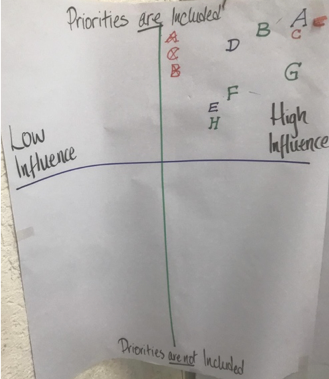 A handwritten version of the influence and priorities chart