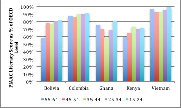 This chart shows literacy level for upper secondary graduates only within each age group.