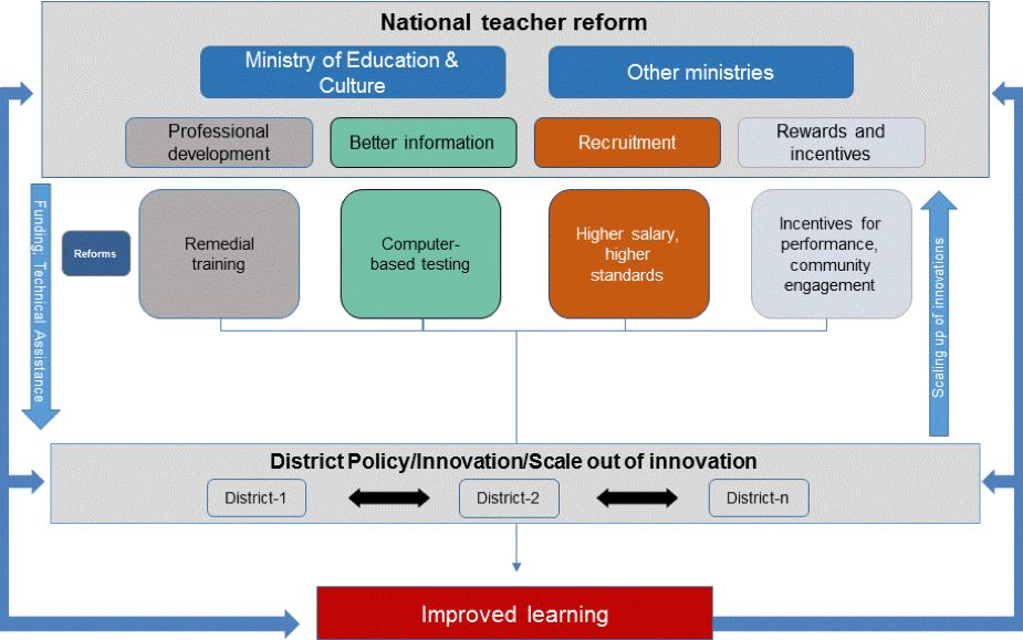national teacher reforms in Indonesia