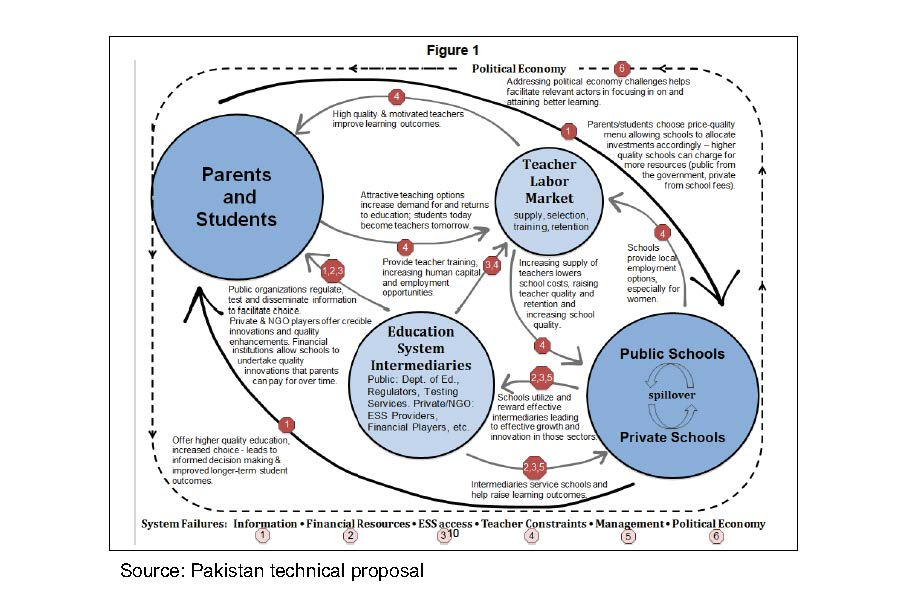 Pakistan technical proposal diagram