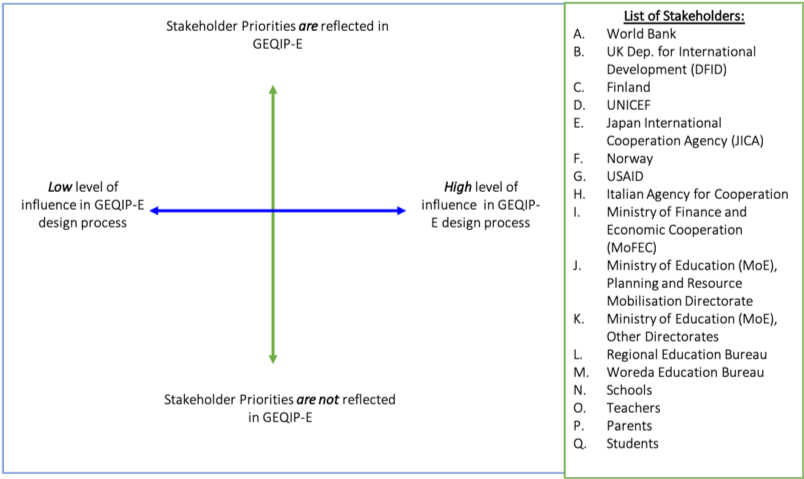 Graph containing a Y axis showing stakeholder priorities and an X axis showing influence