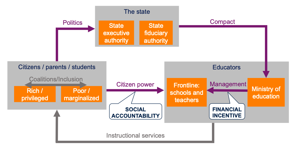 Diagram of the accountability triangle.