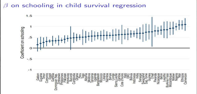 Demographic and Health Surveys - schooling in child survival regression