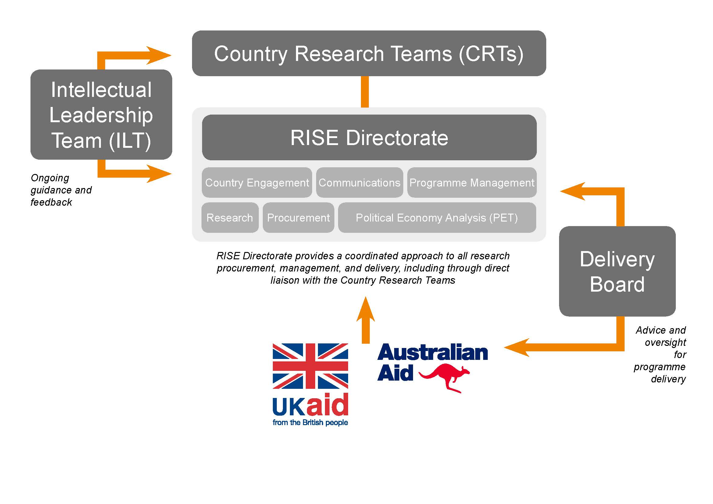 RISE Programme Structure