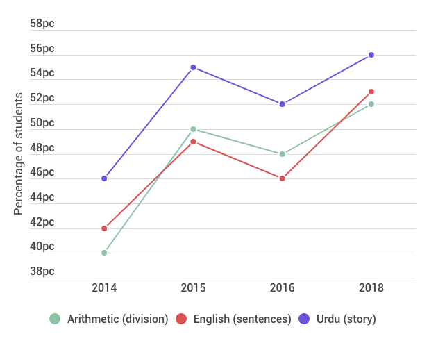 Graph showing learning levels from 2014-2018 for Arithmetic (division), English (sentences) and Urdu (story)