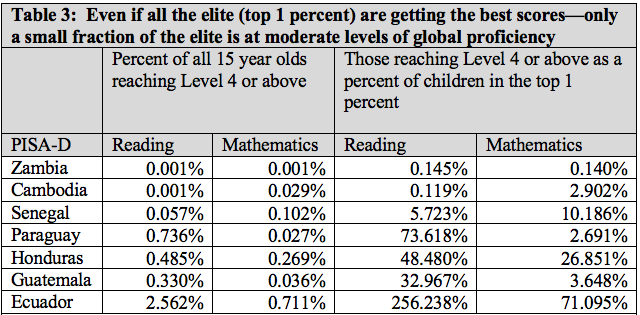 Table showing only small fraction of elite are reaching moderate levels of proficiency