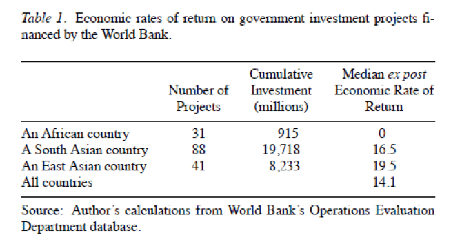 Economic rates of return on government investment projects financed by the World Bank