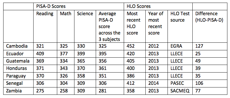 Table with PISA-D scores