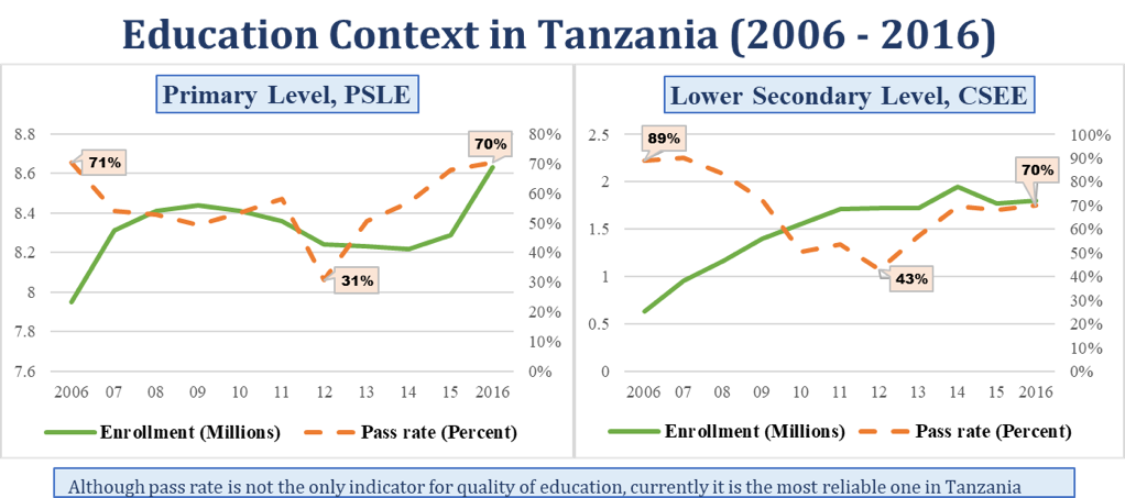 Education context in Tanzania