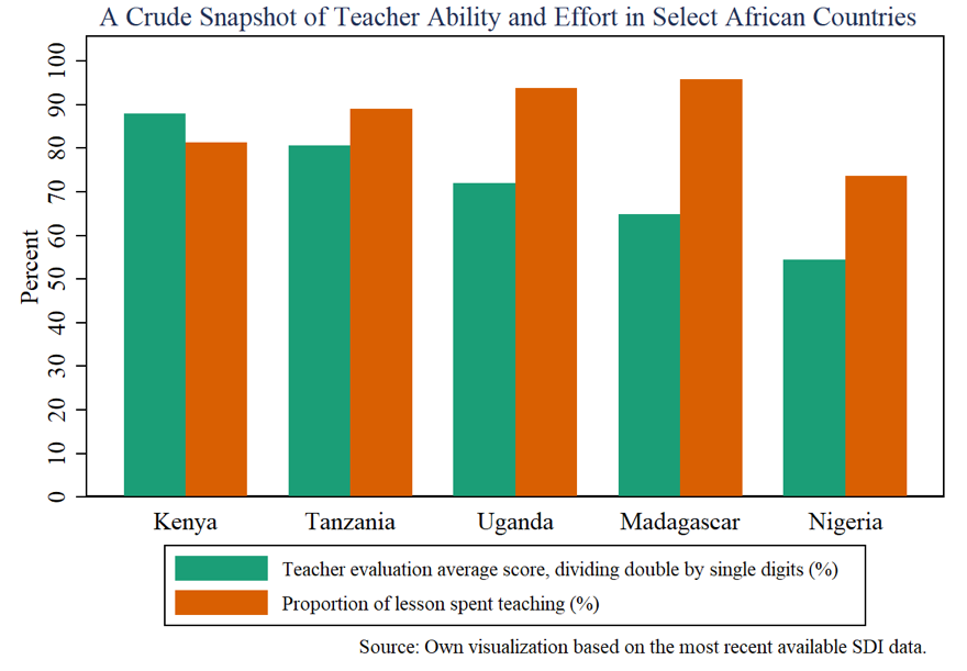A crude snapshot of teacher ability and effort in select African countries