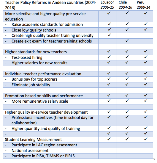 Teacher Policy Reforms in Andean Countries